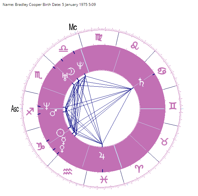 Bradley cooper birth chart and horoscope